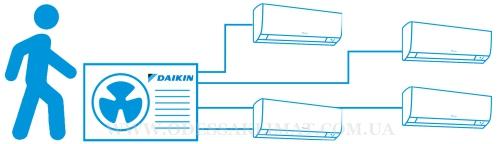 Мульти-сплит система Daikin