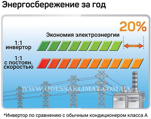 Toshiba экономия электроэнергии