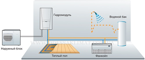 Cooper&Hunter тепловой насос в системе