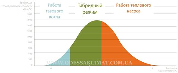 Daikin Altherma R Hybrid графики эффективности