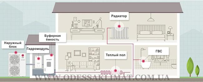 LG тепловой насос схема подключения