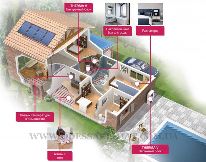 LG система отопления тепловой насос и дом