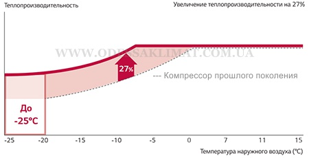 Lg Тепловой насос КОмпрессор R1