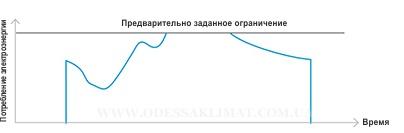 Daikin VRV I-demand технология экономии