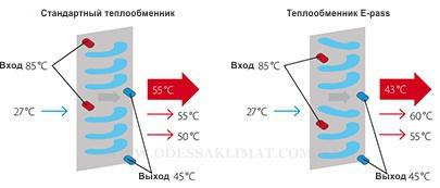 Daikin VRV E-pass теплообменник