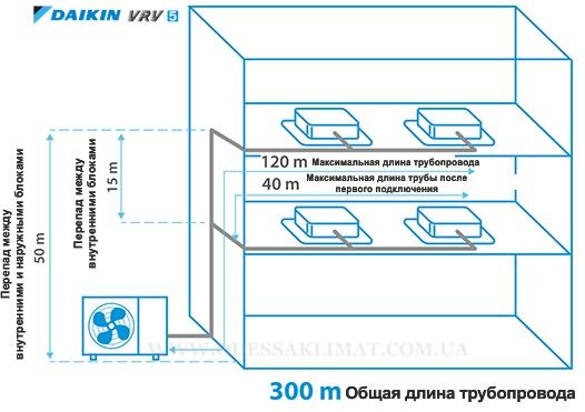 Daikin VRV схема монтажа