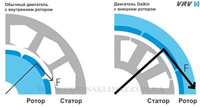 Daikin VRV роторный компрессор