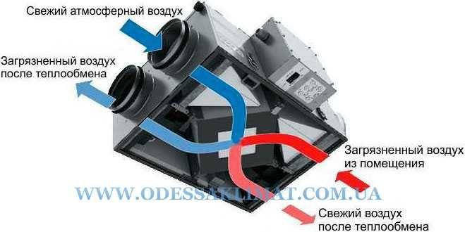 Вентиляция Daikin VAM350FC