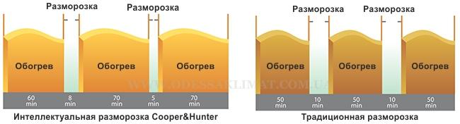 Cooper&Hunter разморозка
