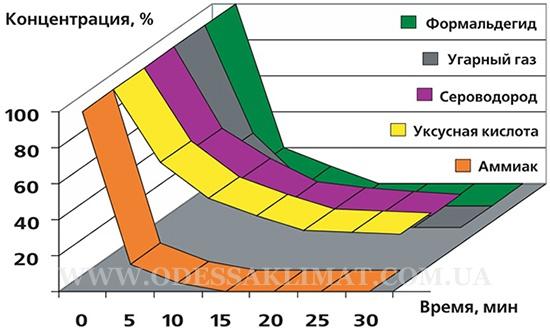 График очистки воздуха