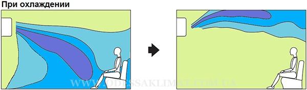 Daikin Emura Охлаждение