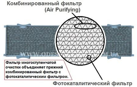 Фотокаталитический фильтр Daikin