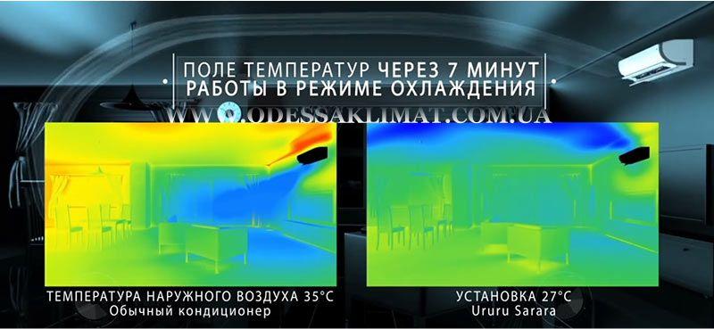 Разница температур Daikin