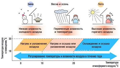 Daikin климатический контроль