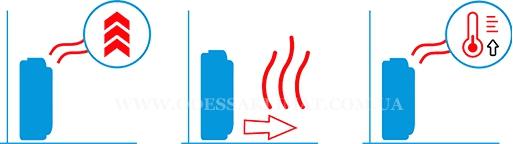 Daikin Perfera напольный кондиционер, функции обогрева