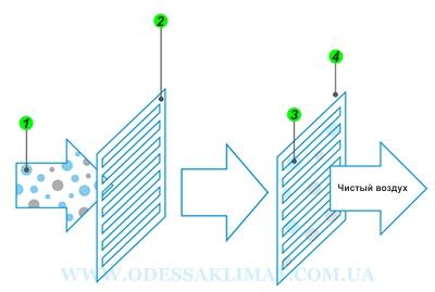 Daikin фотокаталитический и воздушный фильтры