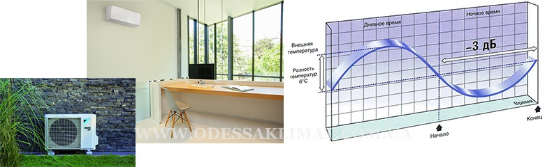Daikin функция понижения уровня шума