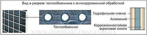 Midea Гидрофильное покрытие теплообменника