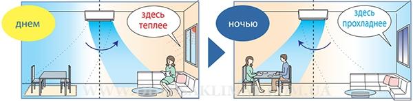 Mitsubishi Electric зональное охлаждение, обогрев