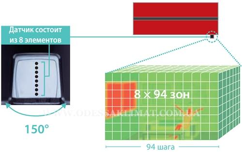 Mitsubishi Electric инфракрасный сенсор