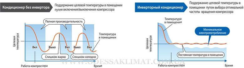 Mitsubishi Electric преимущества инвертора