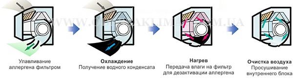 Mitsubishi Heavy работа фильтров