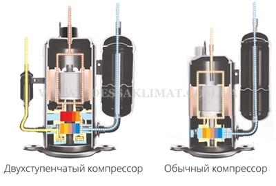 Panasonic двухроторный компрессор
