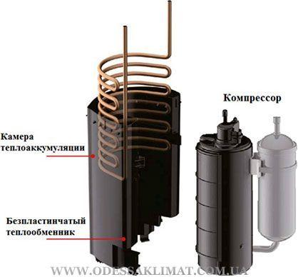Panasonic Heatcharge компрессор