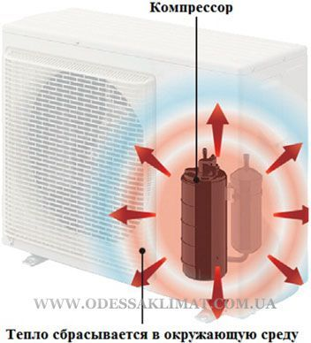 Panasonic Heatcharge Sravnenie