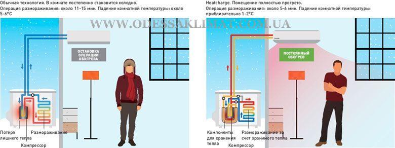 Panasonic Heatcharge непрерывный нагрев