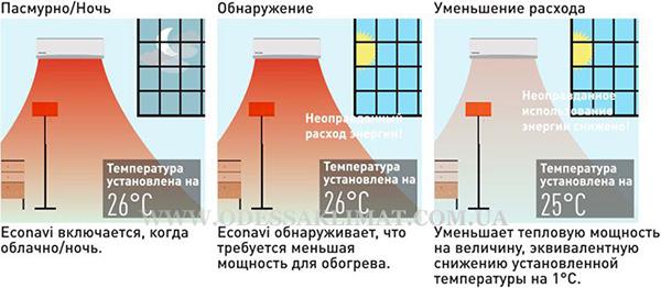 Econavi отопление