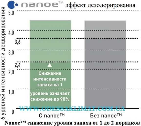 Nanoe Подтвержденная эффективность