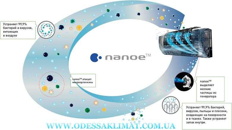 Panasonic CS-Z50TKEW/CU-Z50TKE NANOE