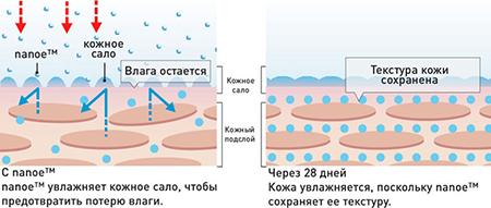 Nanoe увлажнение кожи