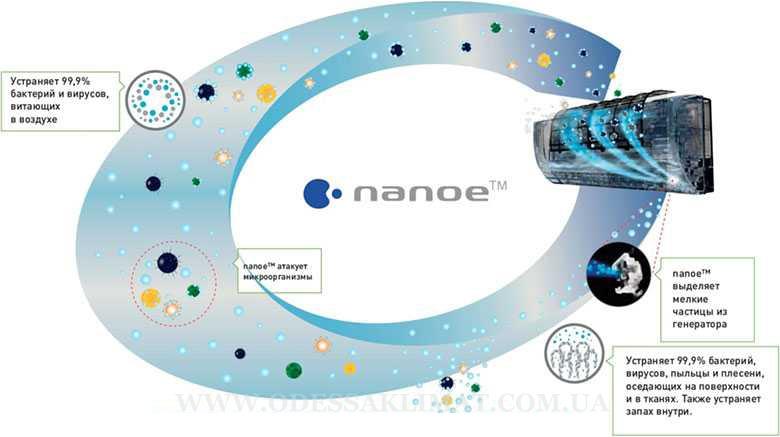 Panasonic Nanoe