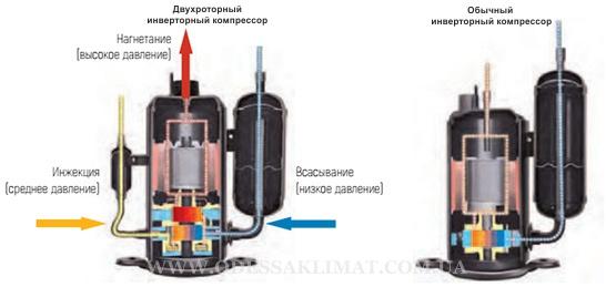Tosot двухступенчатый компрессор