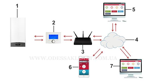 Ariston Clas One система управления