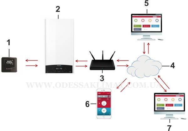 Ariston Genus one NET система управления