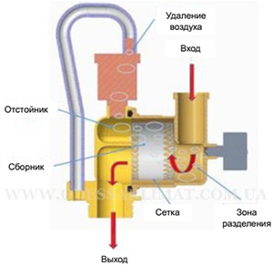 Vaillant ecoTEC отделитель воздуха