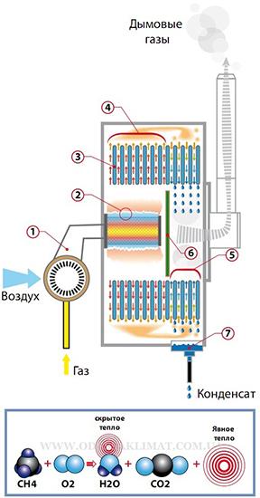 Принцип работы конденсационного котла Vaillant