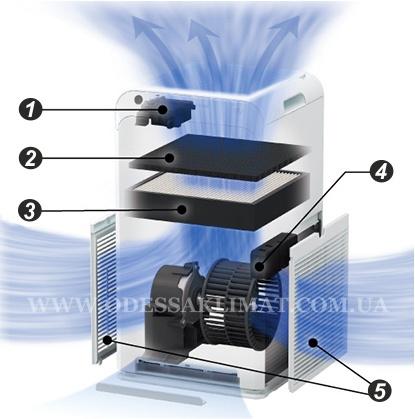 Daikin MC55W система фильтрации