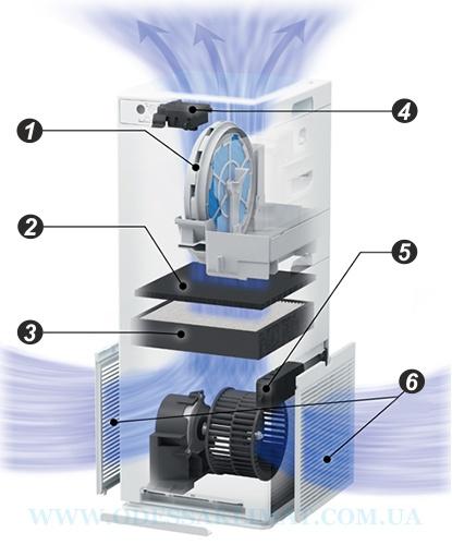 Daikin MCK55W система фильтрации
