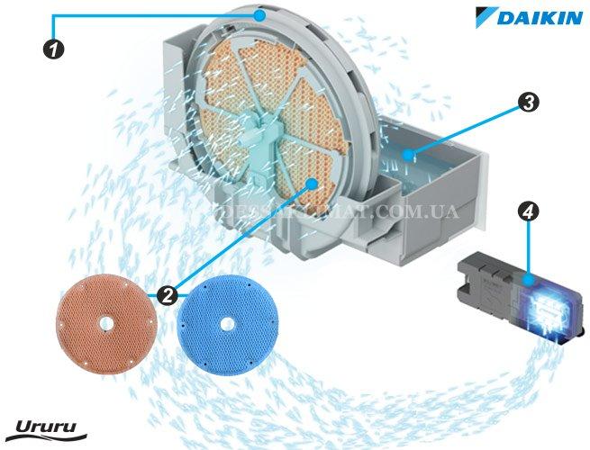 Daikin MCK55W водяное колесо