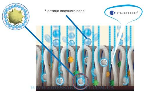 Panasonic проникновение ионов