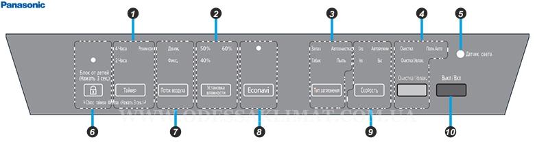Panasonic F-VXK90R-K панель управления